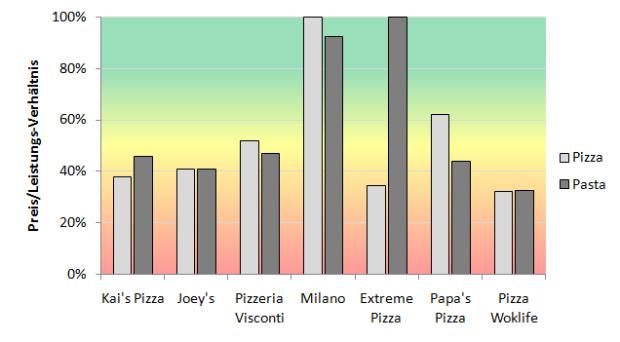 Preis/Leistungs-Verhältnis für Pizza und Pasta. Das beste Verhältnis wurde als 100%-Wertung genommen und der Rest darauf bezogen.