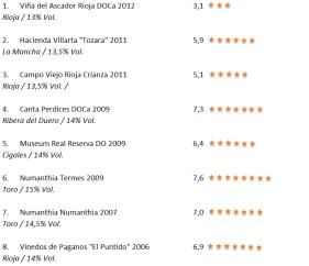 Verkostungsergebnisse von Tempranillo Wein